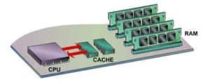 Scgéma mémoire cache de processeur pc