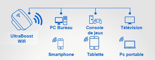 Reliez vos appareils wifi avec le répétiteur UltraBoost Wifi