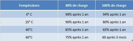 charge-batterie-selon-température