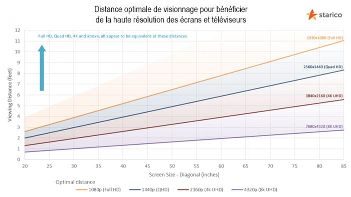 distance-de-visionnage-ecran-selon-la-resolution