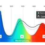 Qu'est-ce que le Nano IPS ?