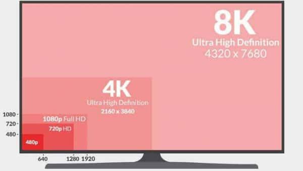 résolution-d'écran-et-televiseur