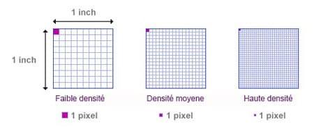 résolution-densité