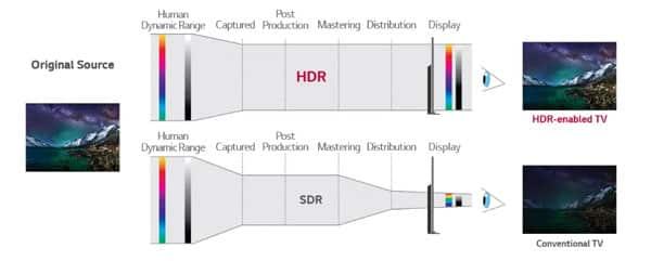 signal-hdr-et-sdr