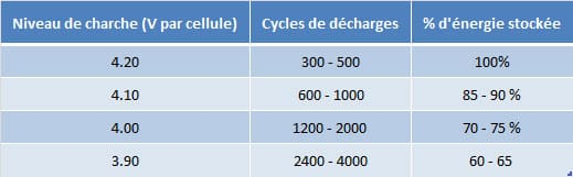 tableau-cycles-de-charge-batterie