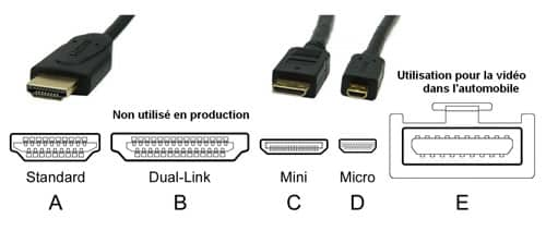 Types De Prises Hdmi Utilisés En Informatique