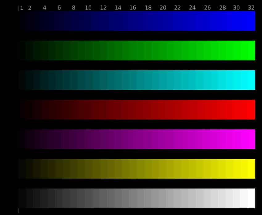 Calibrage Contraste écran Gaming