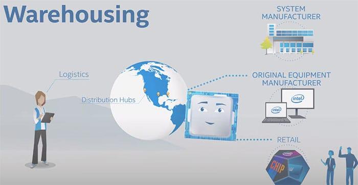 Chaine Logistique Fabrication Processeur Intel