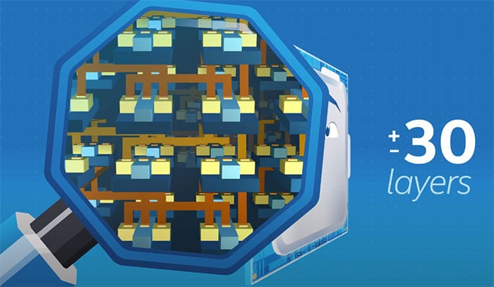 Interconnexion Couches Processeur Intel