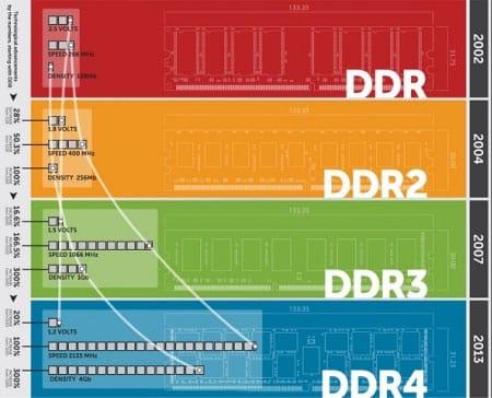 Mémoires Ddr, Ddr2, Ddr3 Et Ddr4
