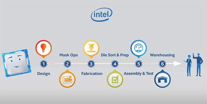 Process Fabrication Processeur Intel Pour Ordinateur