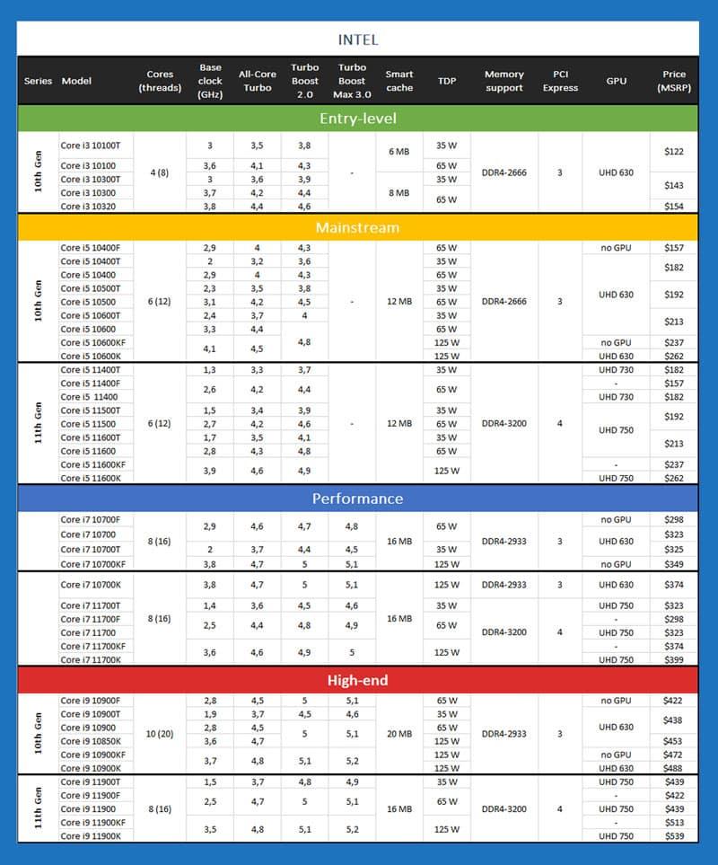 Spécifications Caractéristiques Et Prix Des Processeurs Intel Core De 11e Et 10e Génération